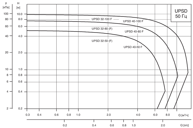 Циркуляционные насосы Grundfos UPSD серии 100