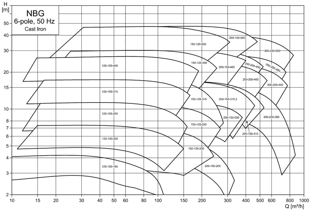 Консольно-моноблочные насосы Grundfos NBGE