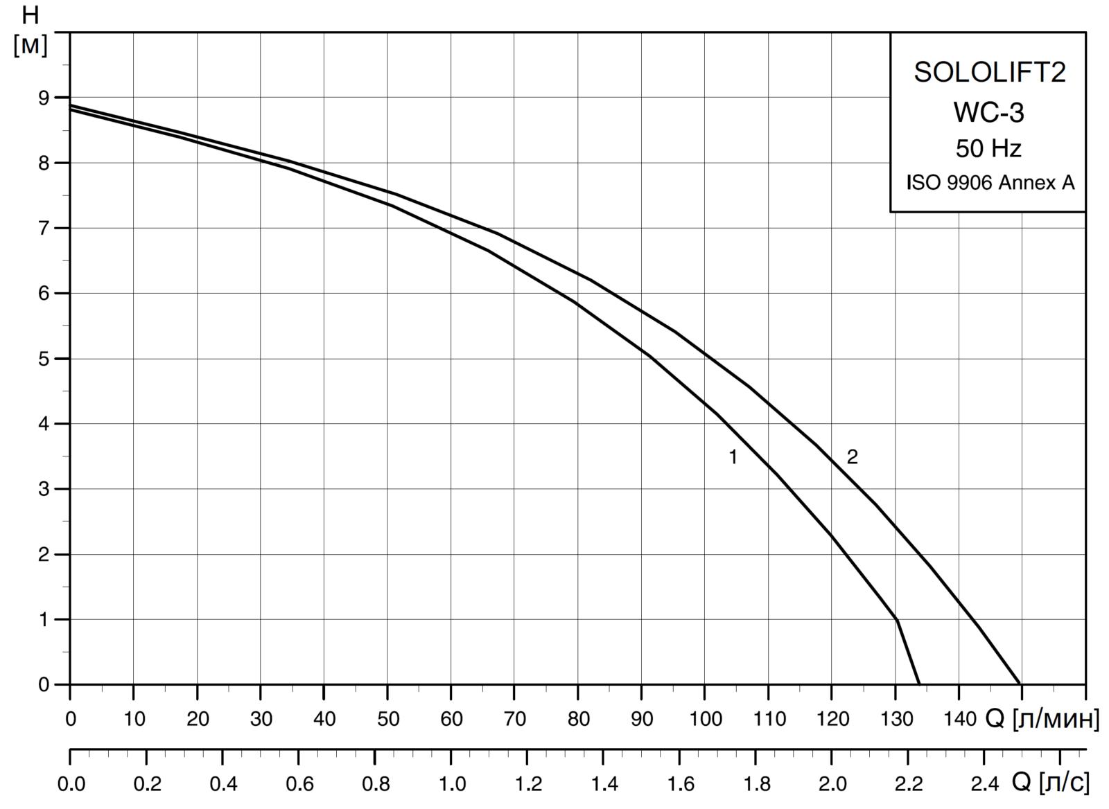 Канализационные насосные установки Grundfos SOLOLIFT2