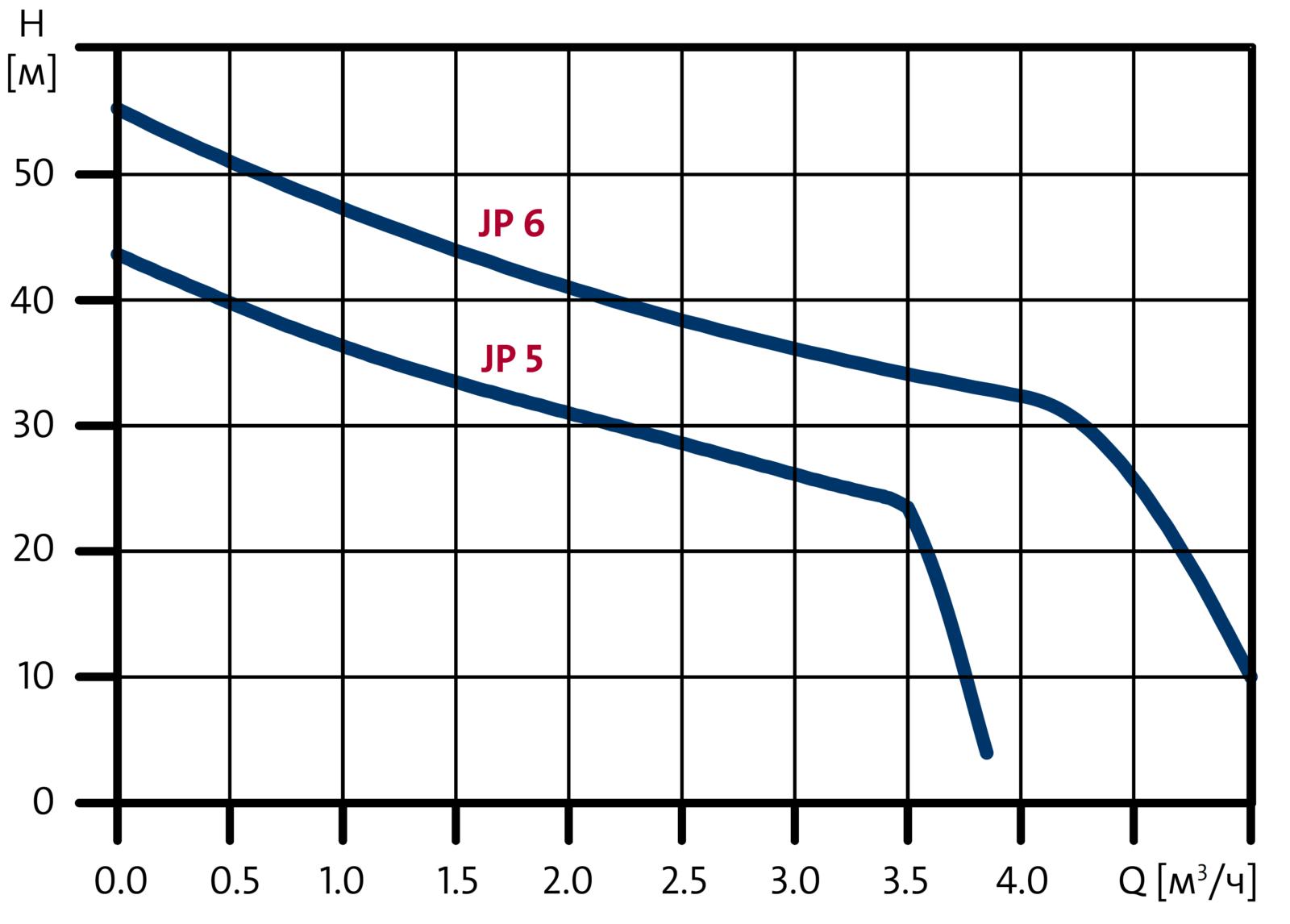 Самовсасывающие насосы Grundfos JP