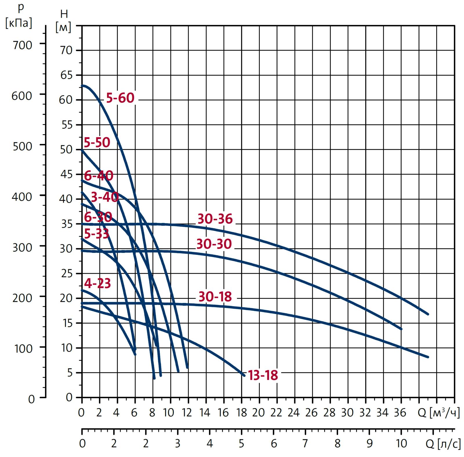 Центробежные насосы Grundfos NS