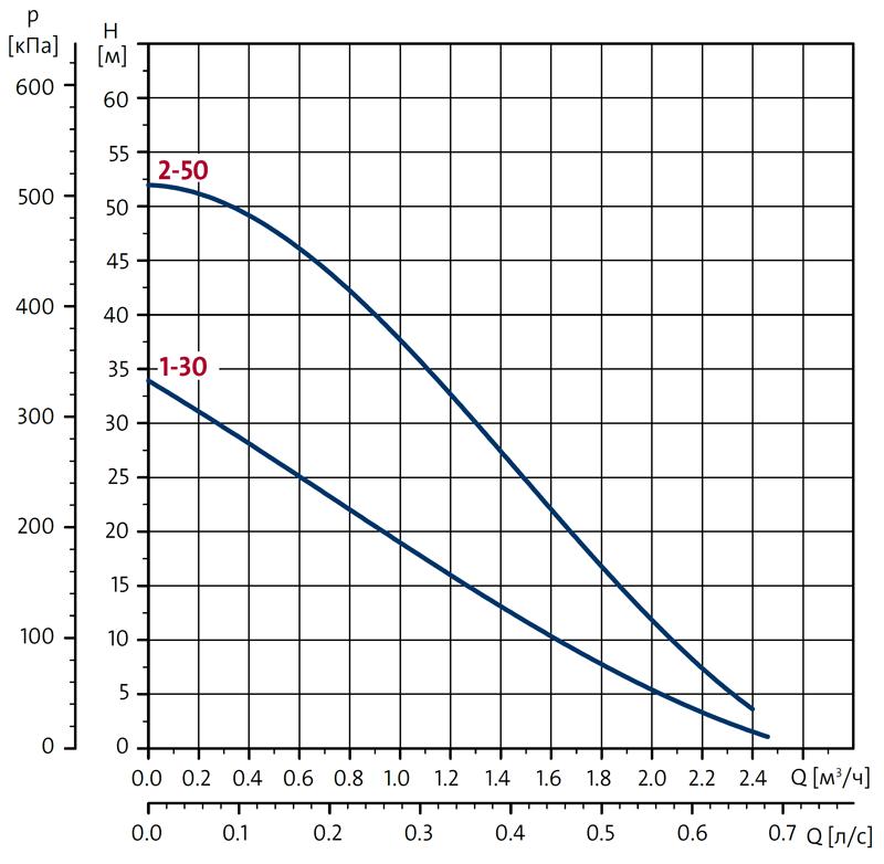 Вихревые насосы Grundfos PF