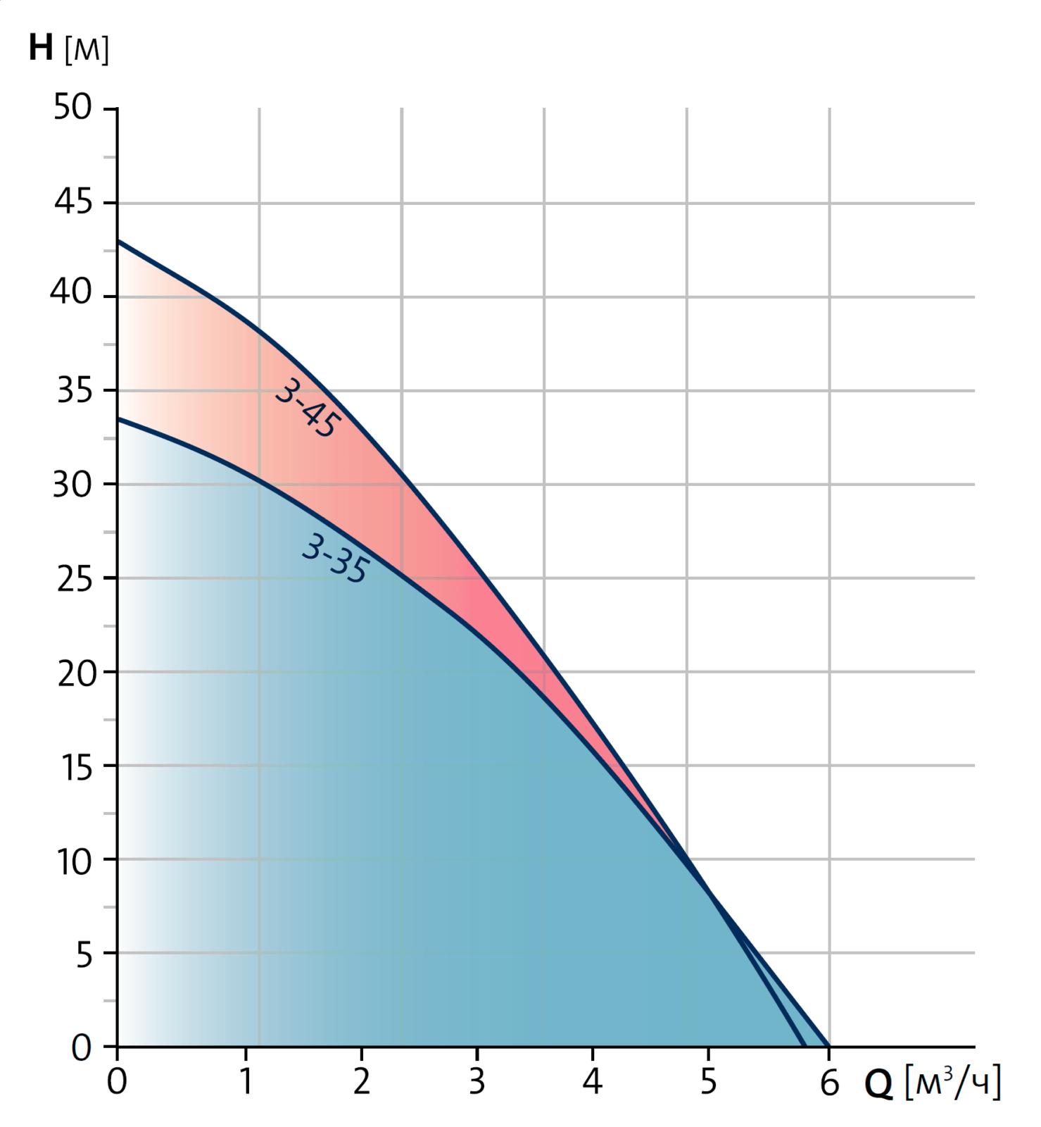Колодезные насосы Grundfos SBA