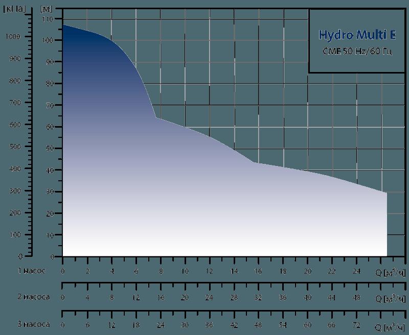 Насосные установки повышения давления Grundfos Hydro Multi-E CME