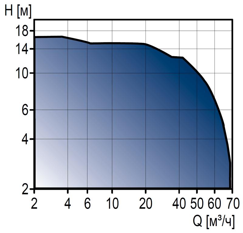 Циркуляционные насосы Grundfos MAGNA1