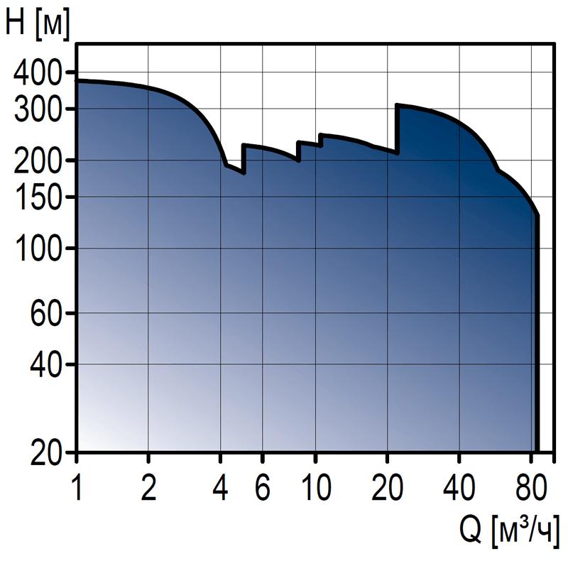 Полупогружные насосы Grundfos MTH