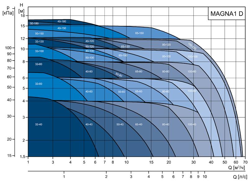 Циркуляционные насосы Grundfos MAGNA1 D