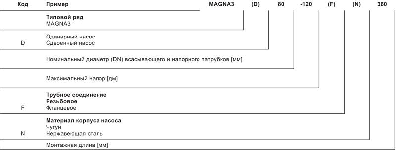 Циркуляционные насосы Grundfos MAGNA3