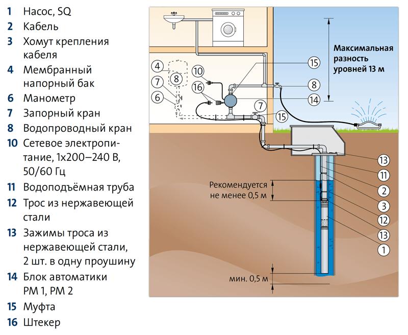 Погружные скважинные насосы Grundfos SQ