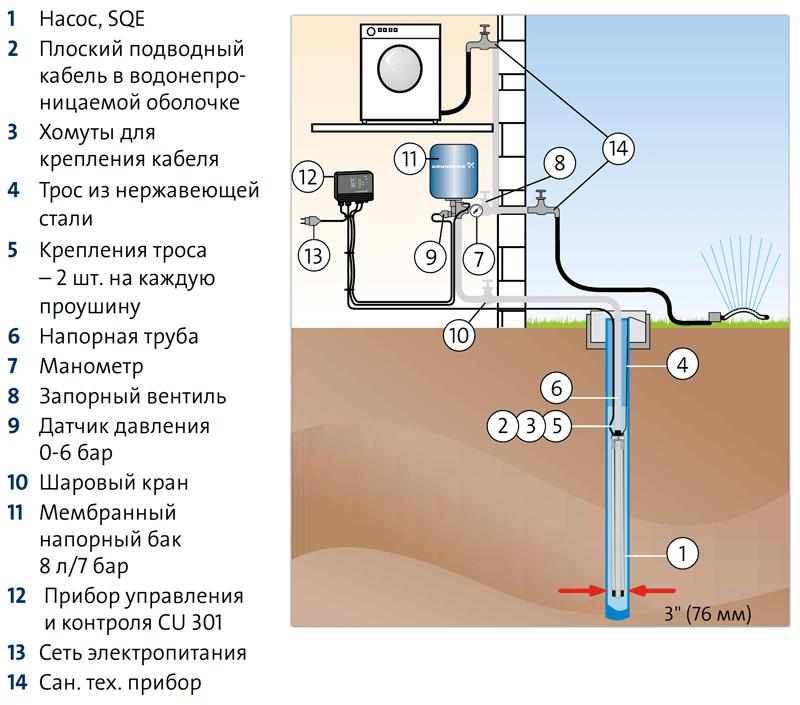 Погружные скважинные насосы Grundfos SQE