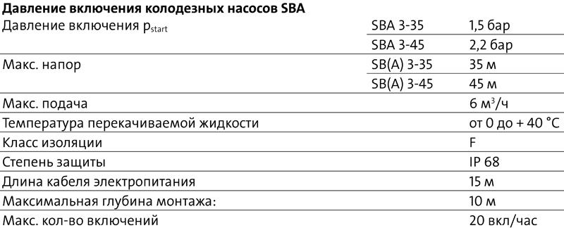 Колодезные насосы Grundfos SB