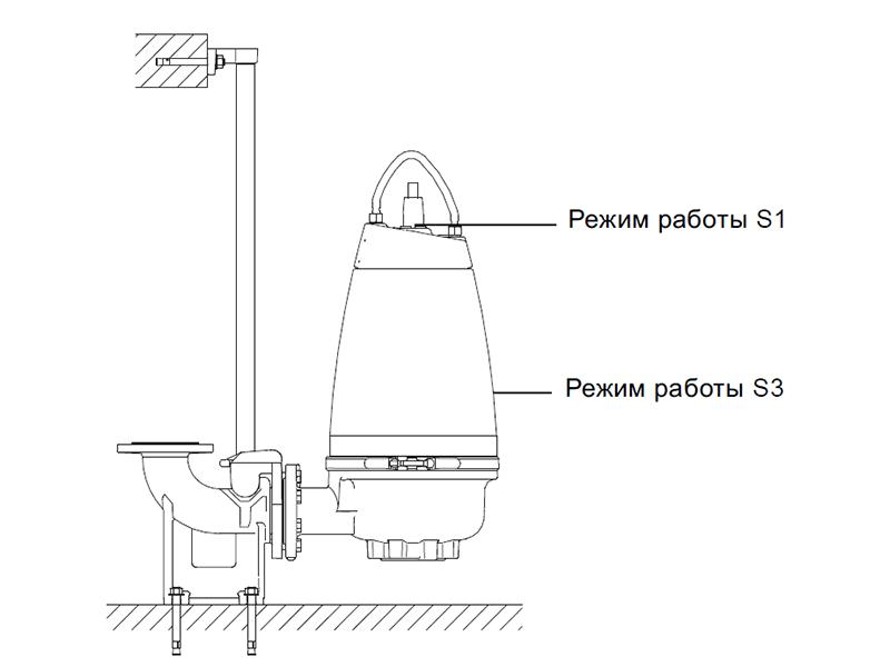 Grundfos SE (1.1-11.0 кВт)