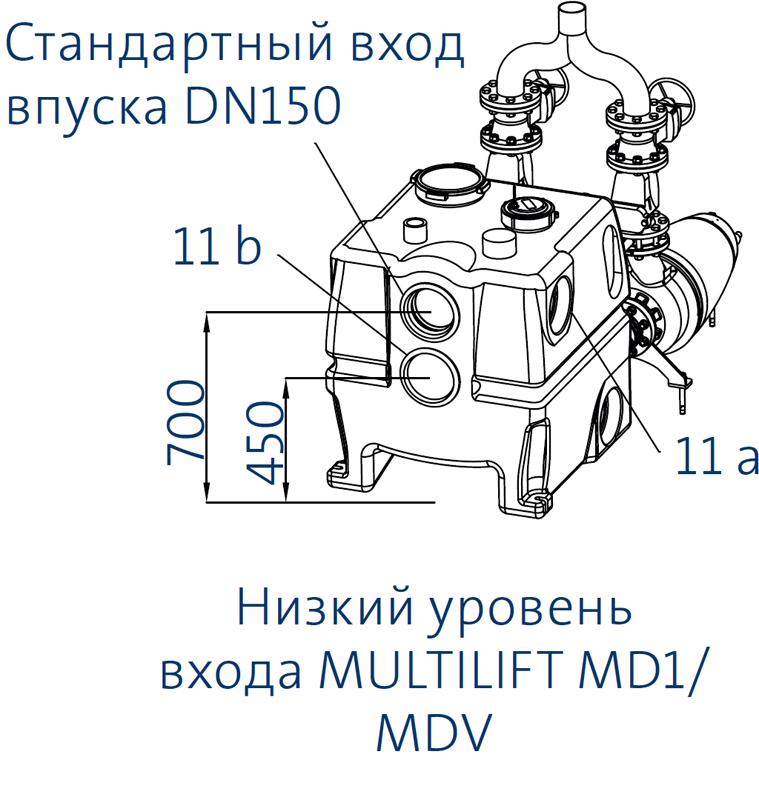 Канализационные насосные установки Grundfos Multilift MD1/MDV