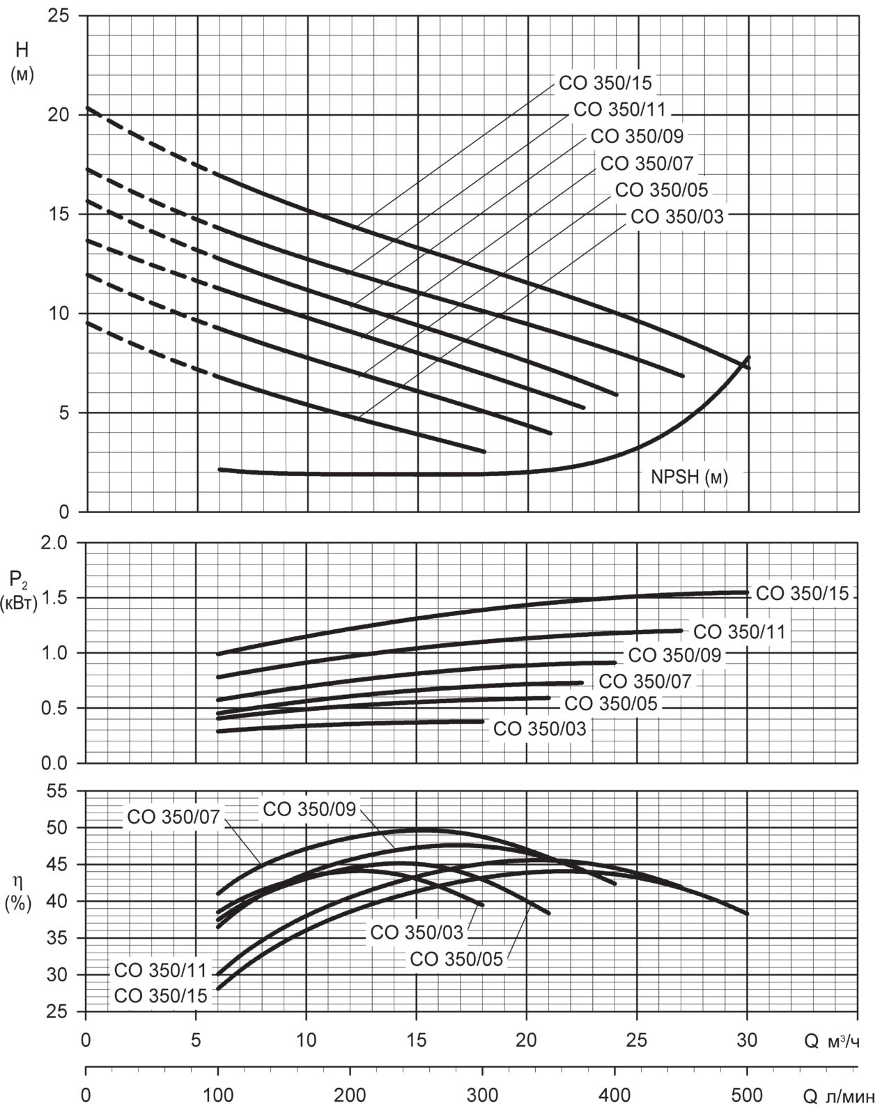 Центробежные насосы с открытым рабочим колесом Lowara CO, COM