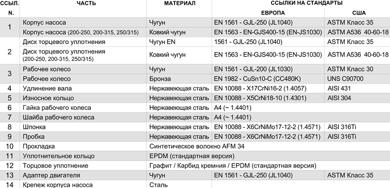 Консольно-моноблочные насосы Lowara NSCS