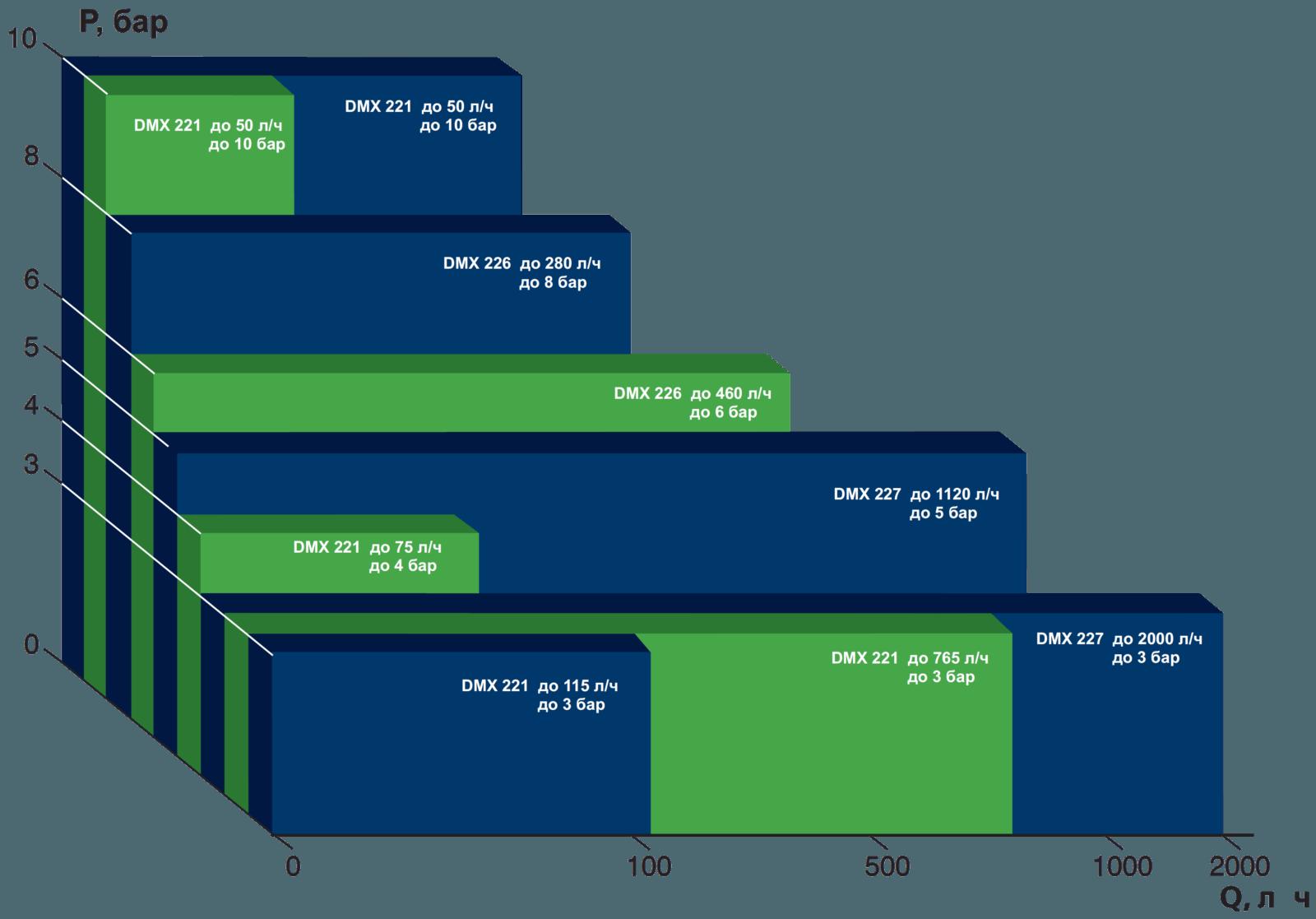 Дозировочные насосы Grundfos DMX