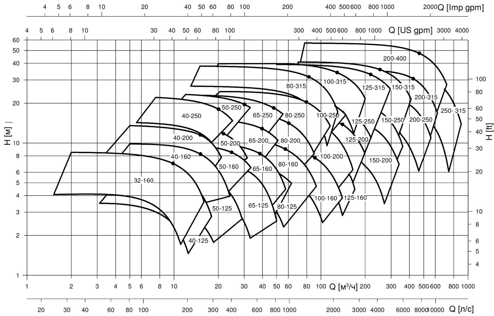 """Вертикальные насосы с патрубками в линию (""""ин-лайн"""") Lowara LNEE"""