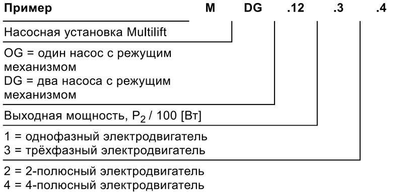 Канализационные насосные установки Grundfos Multilift MDG
