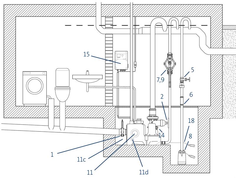 Канализационные насосные установки Grundfos Multilift M
