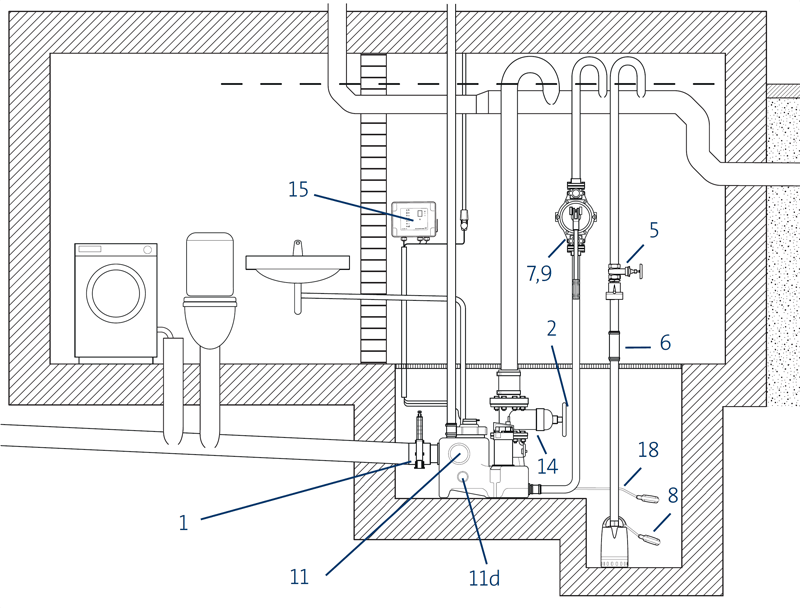 Канализационные насосные установки Grundfos Multilift MSS