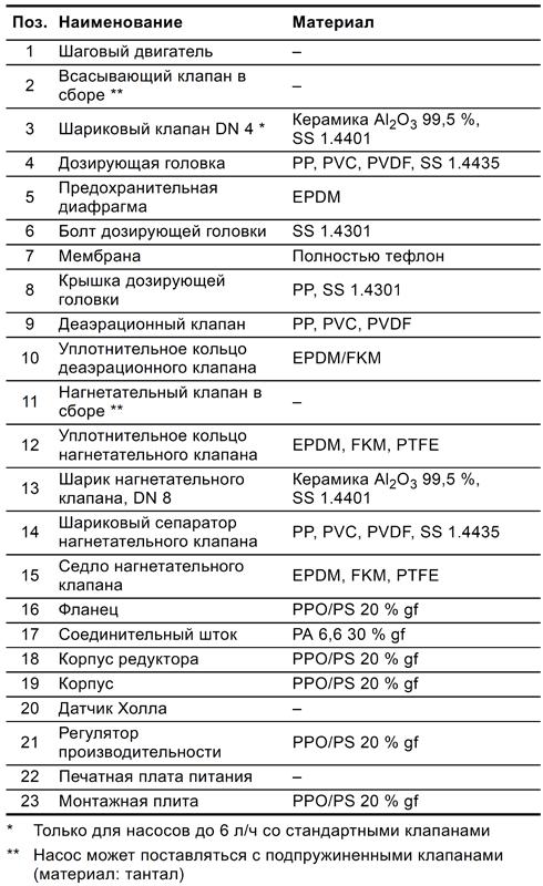 Дозировочные насосы Grundfos DDE