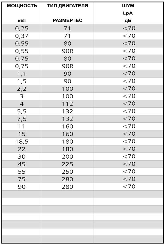 Консольно-моноблочные насосы Lowara NSCE