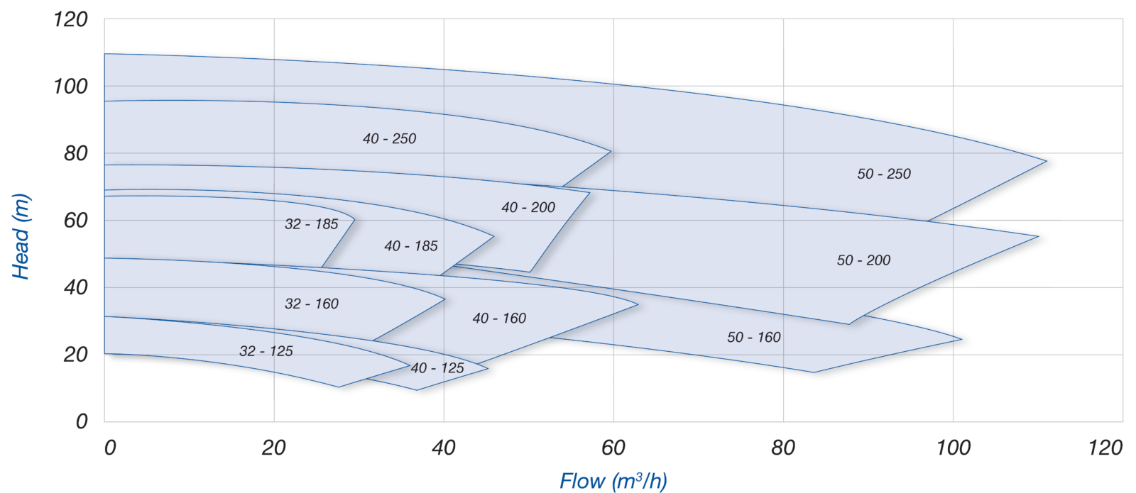 Пищевые центробежные насосы Packo ICP2