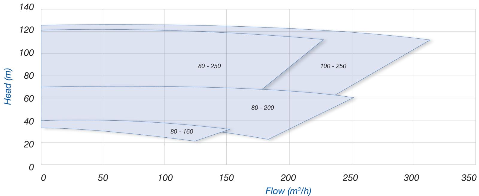 Пищевые центробежные насосы Packo ICP3