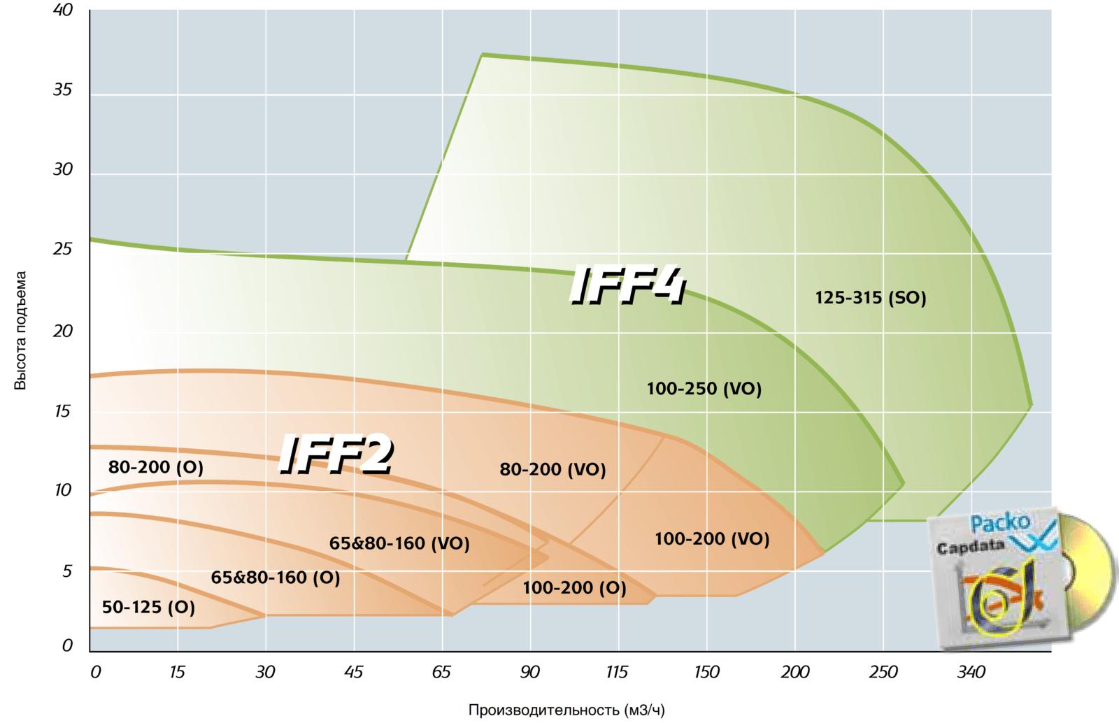 Пищевые вихревые насосы Packo IFF