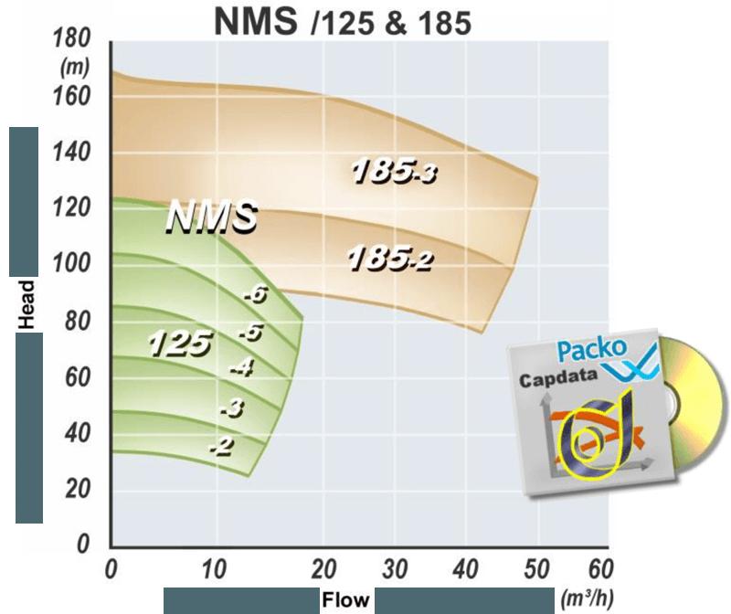 Пищевые многоступенчатые насосы Packo NMS
