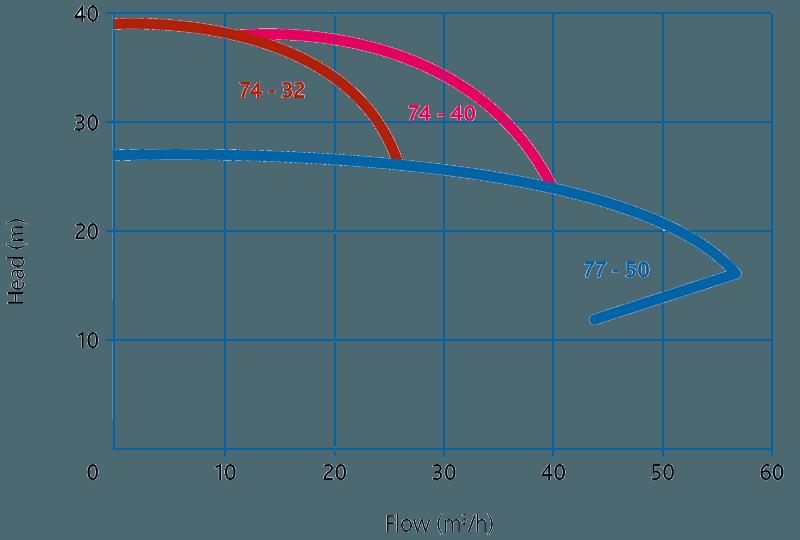Пищевые центробежные насосы Packo ICP1