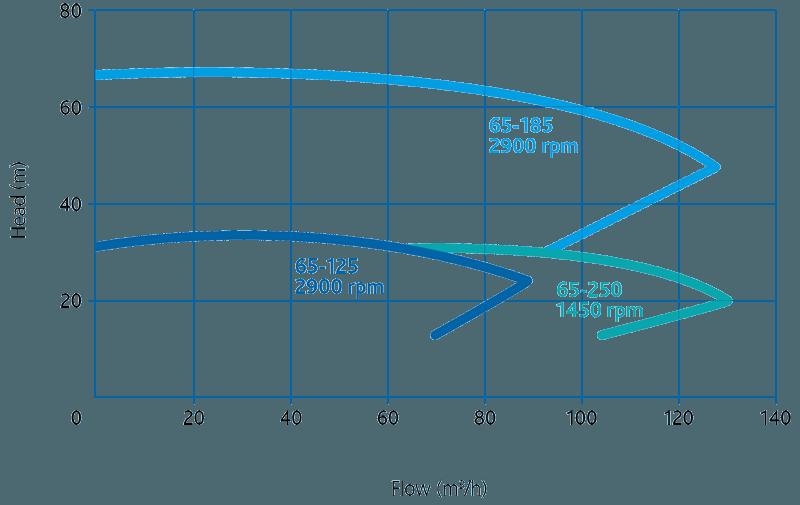 Пищевые центробежные насосы Packo MCP2