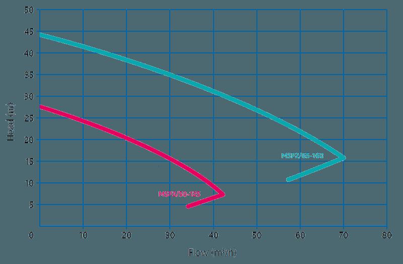 Самовсасывающие пищевые насосы Packo MSP2