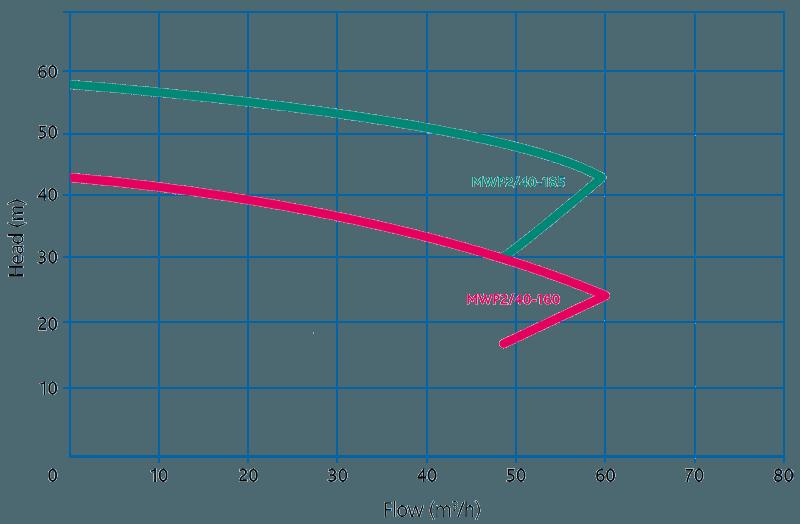 Пищевые центробежные насосы из дуплексной стали Packo MWP3