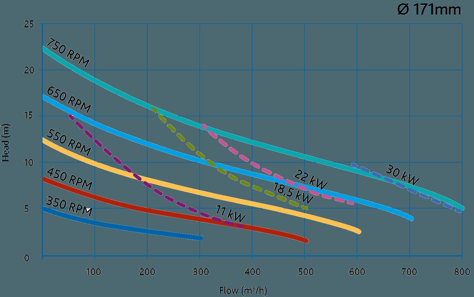Пищевые канальные насосы Packo VPCP