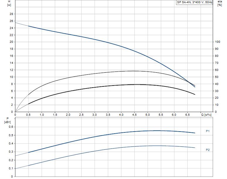 Гидравлические характеристики насоса Grundfos SP 5A-4N 0.75kW 3x380-415V 50Hz артикул: 5201904