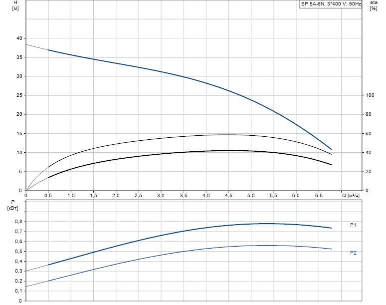 Гидравлические характеристики насоса Grundfos SP 5A-6N 0.75kW 3x380-415V 50Hz артикул: 5201906