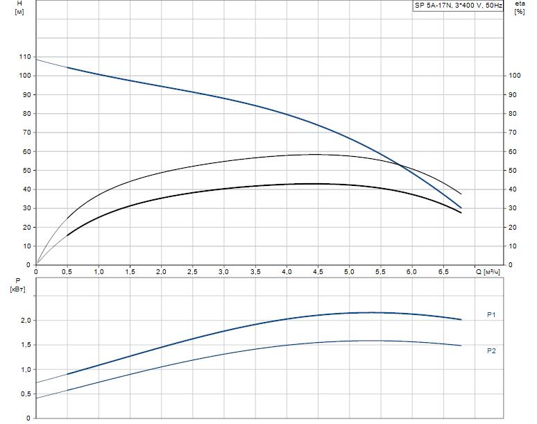 Гидравлические характеристики насоса Grundfos SP 5A-17N 1.5kW 3x380-415V 50Hz артикул: 5201917