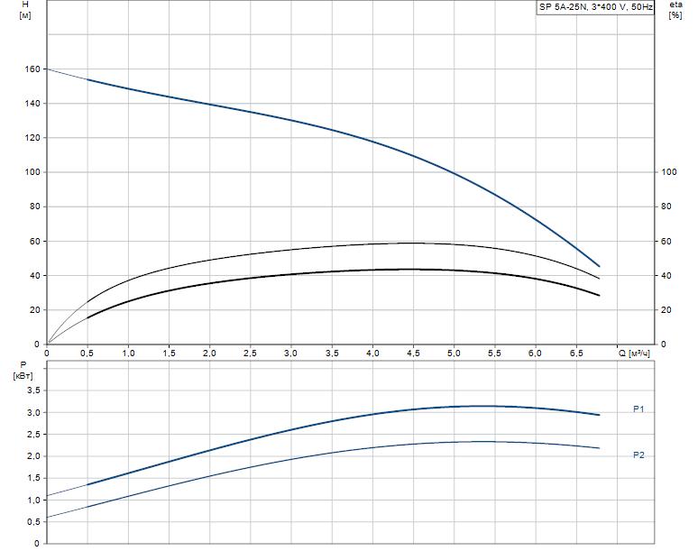 Гидравлические характеристики насоса Grundfos SP 5A-25N 2.2kW 3x380-415V 50Hz артикул: 5201925