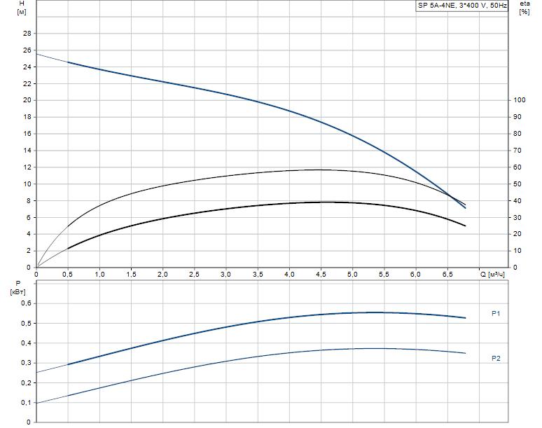 Гидравлические характеристики насоса Grundfos SP 5A-4NE 0.75kW 3x380-415V 50Hz артикул: 5221904