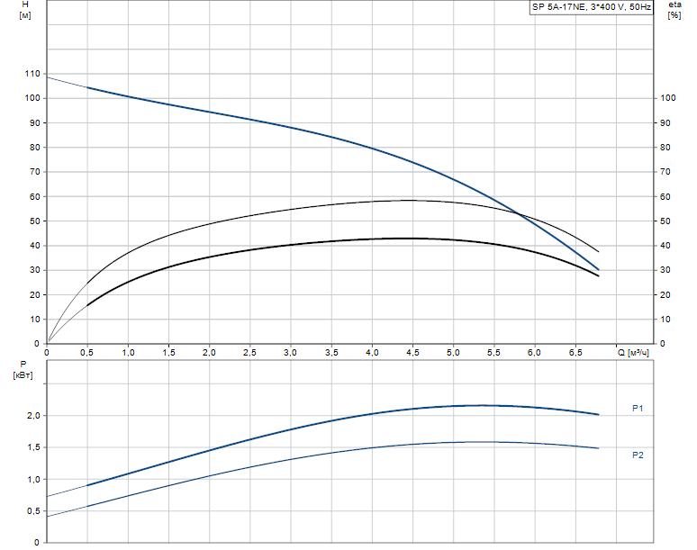 Гидравлические характеристики насоса Grundfos SP 5A-17NE 1.5kW 3x380-415V 50Hz артикул: 5221917