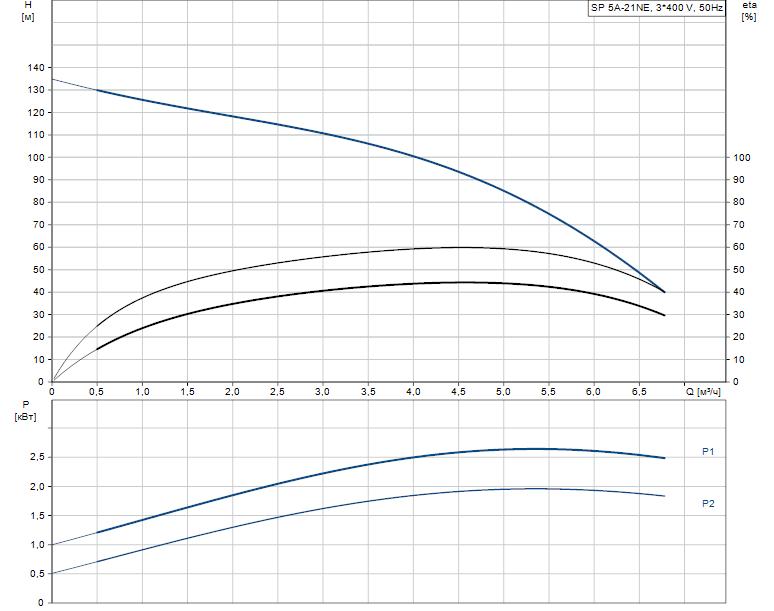 Гидравлические характеристики насоса Grundfos SP 5A-21NE 2.2kW 3x380-415V 50Hz артикул: 5221921
