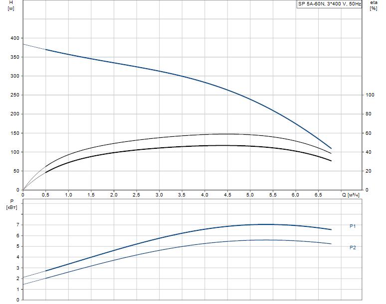 Гидравлические характеристики насоса Grundfos SP 5A-60N 5.5kW 3x380-415V 50Hz артикул: 5261960