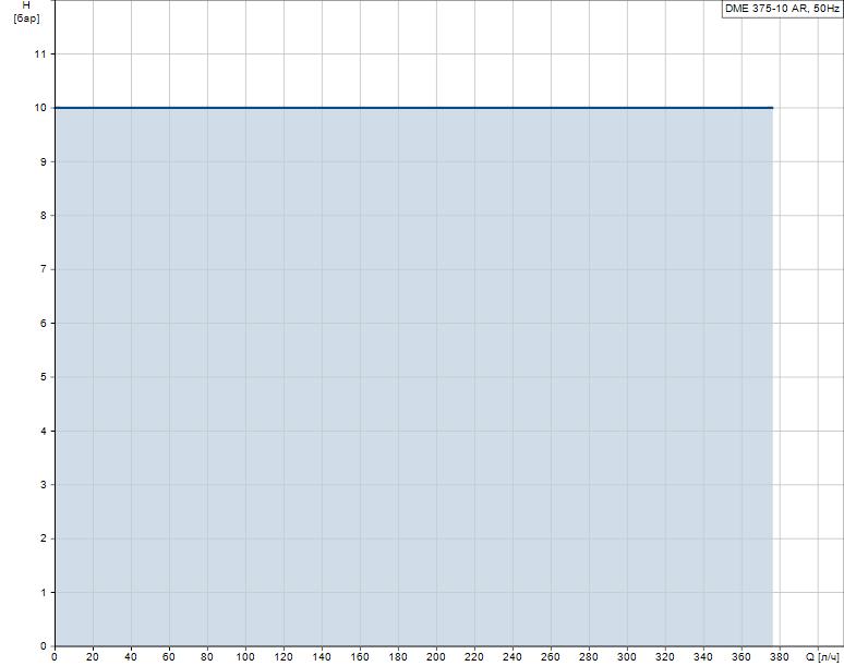 Гидравлические характеристики насоса Grundfos DME 375-10 AR-PP/E/C-S-31A2A2F артикул: 95905005