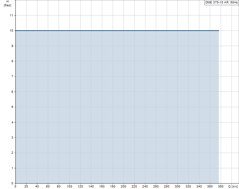 Гидравлические характеристики насоса Grundfos DME 375-10 AR-PV/V/C-S-31A2A2F артикул: 95905037