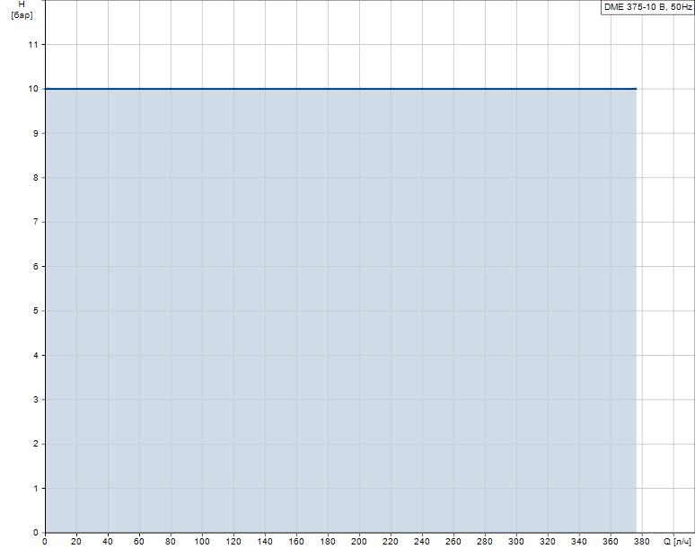 Гидравлические характеристики насоса Grundfos DME 375-10 B-PP/V/C-S-31A2A2F артикул: 95905075