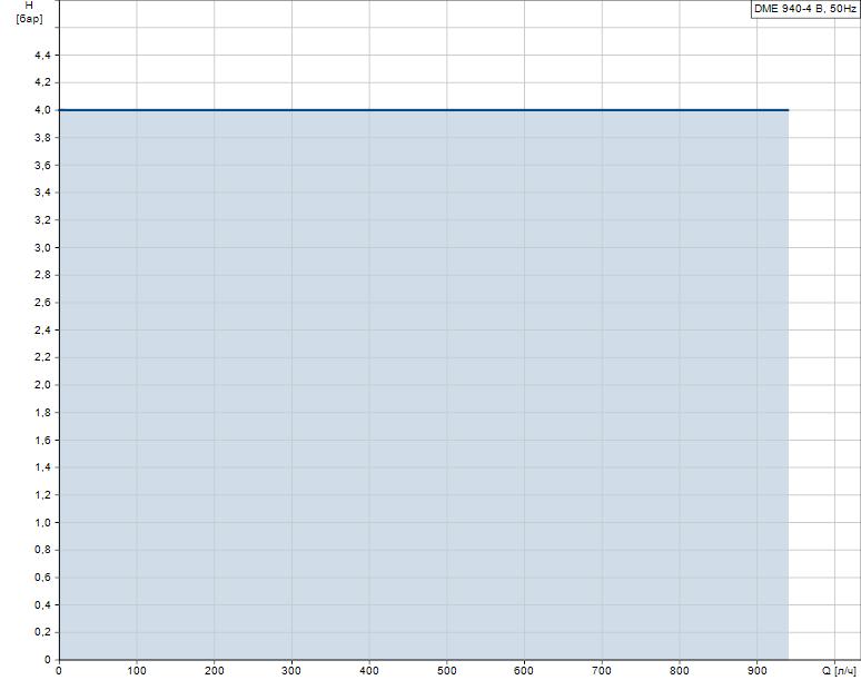 Гидравлические характеристики насоса Grundfos DME 940-4 B-PP/E/C-S-31A2A2F артикул: 95905253
