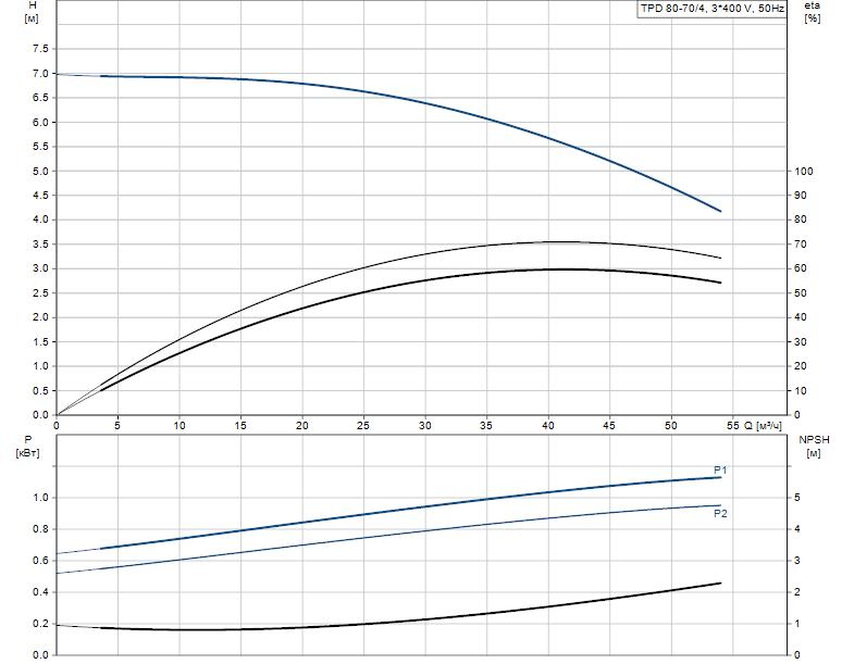 Гидравлические характеристики насоса Grundfos TPD 80-70/4-A-F-B-BAQE 400Y 50HZ артикул: 96108673