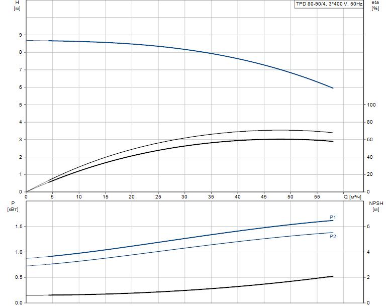 Гидравлические характеристики насоса Grundfos TPD 80-90/4-A-F-B-BAQE 400Y 50HZ артикул: 96108674