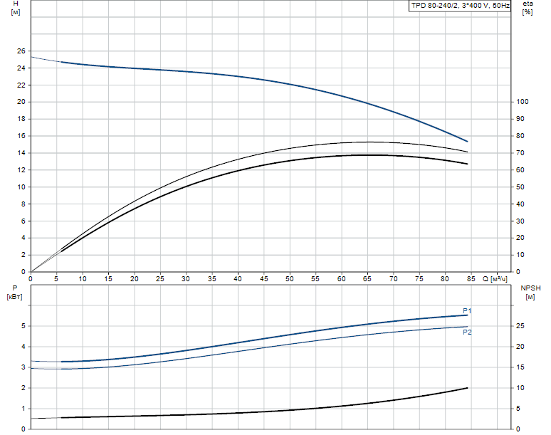 Гидравлические характеристики насоса Grundfos TPD 80-240/2-A-F-A-BAQE 400D 50HZ артикул: 96108770